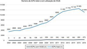 Evolução temporal de 2002 a 2016 do número de ICPs total e com utilização de IVUS.