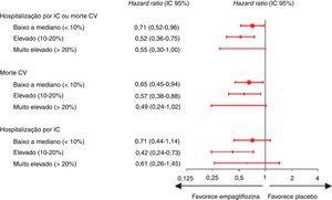 Resultados por risco de IC a cinco anos de acordo com o score de risco de IC Health ABC na avaliação inicial (adaptado de 43) CV: cardiovascular; DAP: doença arterial periférica; IC: insuficiência cardíaca; IC 95%: intervalo de confiança a 95%; MACE: eventos cardiovasculares major. Nota: Foi considerado um valor de p <0,05 para a interação entre os dos subgrupos nos diversos outcomes.