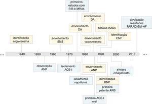 Momentos chave na evolução do conhecimento sobre o impacto dos sistemas neuro‐hormonais na insuficiência cardíaca (em amarelo) e no desenvolvimento de terapêuticas baseadas na inibição destes sistemas (em azul). SNS, sistema nervoso simpático; PGs, β‐B, bloqueadores adrenérgicos β; IC, insuficiência cardíaca; PGs, prostaglandinas; DA, dopamina; CNP, péptido natriurético tipo C; ANP, péptido natriurético tipo A; ACE‐I, inibidor da enzima de conversão da angiotensina; BNP, péptido natriurético tipo B; ARB, antagonistas dos recetores da angiotensina II; PARADIGM‐HF, Prospective comparison of ARNi with ACEi to determine impact on global mortality and morbidity in HF trial.
