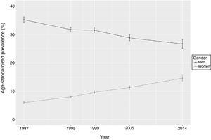 Changes in age-standardized smoking prevalence and respective confidence intervals between 1987 and 2014, stratified by gender.