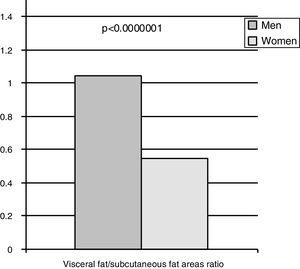 Ratio between visceral fat and subcutaneous fat areas quantified by computed tomography in men and women in 161 individuals randomized from the community (77 men and 84 women).2
