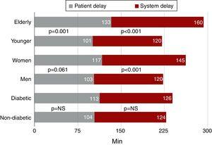 Patient and system delay in high-risk populations (elderly, female, and diabetic patients).