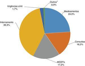 Distribuição dos custos diretos totais devidos à insuficiência cardíaca NYHA II‐IV em Portugal Continental (ano de 2014). * Inclui Rede Nacional de Cuidados Continuados Integrados e episódios de ambulatório. MCDTs: Meios complementares de diagnóstico e terapêutica; s/int: sem internamento.