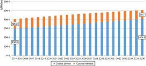 Estimativa da evolução dos custos diretos e indiretos por insuficiência cardíaca NYHA II‐IV em Portugal Continental, 2014 a 2036.