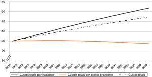 Estimativa da evolução dos custos anuais totais (diretos e indiretos) por insuficiência cardíaca NYHA II‐IV em Portugal Continental, 2014 a 2036. Nota: Índices padronizados no valor 100 em 2014.