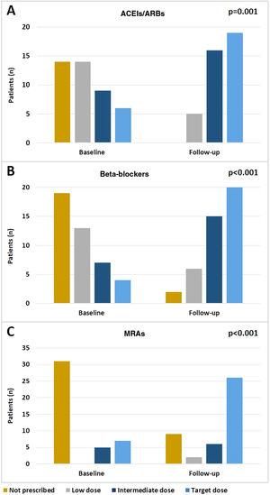 Changes in the doses of angiotensin-converting enzyme inhibitors (ACEIs)/angiotensin receptor blockers (ARBs) (A), beta-blockers (B) and mineralocorticoid receptor antagonists (MRAs) (C) during follow-up.