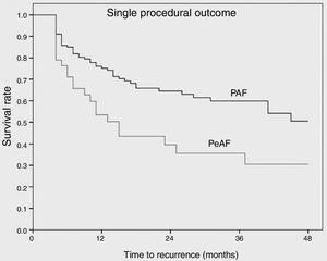 Kaplan-Meier analysis showing atrial arrhythmia-free survival after a single cryoballoon procedure. A blanking period of three months was applied.