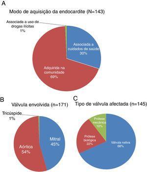 Modo de aquisição da endocardite infeciosa (EI). A ‐ Modo de aquisição da endocardite infeciosa; B ‐ Válvula envolvida; C ‐ Tipo de válvula afetada (nativa versus prótese biológica ou mecânica).