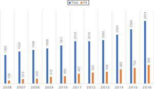 Distribuição do número de ablação/ano e ablação de FA/ano na última década em Portugal.