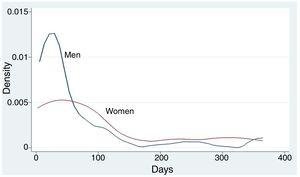 Density plot of days absent from work in men and women.
