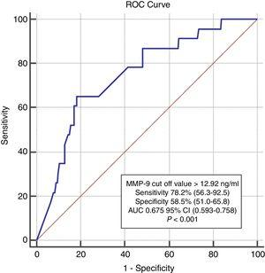 Receiver operating characteristic (ROC) curve showing the ability of matrix metalloproteinase-9 level to predict two-year cardiovascular mortality. AUC: area under the ROC curve; CI: confidence interval; MMP: matrix metalloproteinase.