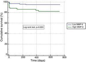 Kaplan-Meier analysis showing two-year cardiovascular mortality according to matrix metalloproteinase-9 level. MMP-9 cut-off: 12.92 pg/ml. MMP: matrix metalloproteinase.