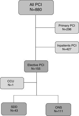 PCI patient distribution (19 February 2018-22 February 2019). CCU: Coronary Care Unit; ONS: overnight stay; PCI: percutaneous coronary intervention; SDD: same day discharge.