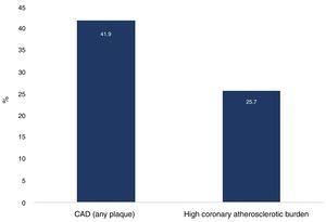 Prevalence of coronary artery disease (any plaque) and high coronary atherosclerotic burden. CAD: coronary artery disease.