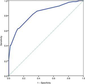 Receiver operating curve analysis to assess the accuracy of the CTo-aBCDE score.