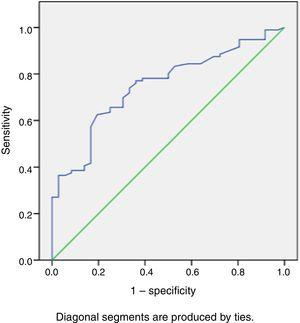 Receiver operating characteristic curve analysis showing the area under the curve for the ability of right ventricular stroke work index to predict decompensation.