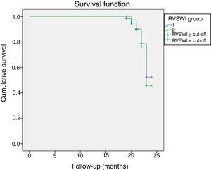 Kaplan-Meier survival analysis in all patients. RVSWI: right ventricular stroke work index.
