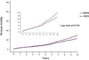 Ten-year all-cause mortality. BMS: bare-metal stents; SES: sirolimus-eluting stents.