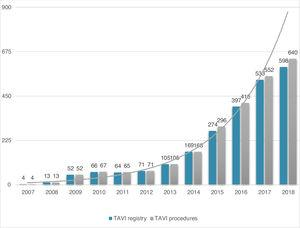 Evolution in the number of transcatheter aortic valve implantation (TAVI) procedures in Portugal since the beginning of the Portuguese Registry of TAVI in 2007 until the end of 2018 (data presented in number of procedures per year; n=2380 global TAVI procedures; n=2346 TAVI procedures in the registry).