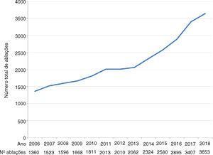 Evolução do número anual de procedimentos de ablação entre 2006 e 1018.