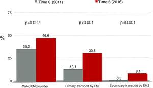 The use of prehospital transport by emergency medical services (EMS) after symptom onset in patients with myocardial infarction before and after five years of activity of Stent for Life in Portugal.