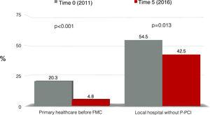 Attendance at a healthcare center without primary percutaneous coronary intervention facilities after symptom onset in patients with myocardial infarction before and after five years of activity of Stent for Life in Portugal. FMC: first medical contact; P-PCI: primary percutaneous coronary intervention.