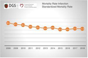 Changes in standardized mortality rate due to myocardial infarction in Portugal, 2008-2018. Data from Statistics Portugal (INE) and the Directorate-General of Health (DGS).