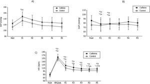 Mean values and respective standard deviation of systolic arterial pressure (A), diastolic arterial pressure (B) and heart rate (C) obtained in the control and caffeine protocols at rest and during recovery (Rec). Ca: Caffeine; Co: Control; HR Peak: maximum heart rate value during exercise. R1: 5th minute of rec; R2: 10th minute of rec; R3: 15th minute of rec; R4: 20th minute of rec and; R5: 30th minute of rec. *Co: p<0.05 vs. Rest in Control protocol; *Ca: p<0.05 vs. Rest in Caffeine protocol; **Ca: p<0.05 vs. R1 in Caffeine protocol (n=30 subjects).