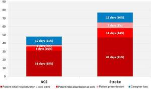 Mean patient and caregiver annual work days lost due to acute coronary syndrome and stroke. ACS: acute coronary syndrome.