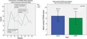 (a) Weekly ST-elevation myocardial infarction (STEMI) admissions from week 1 (starting on 1 March) to week 8 (ending on 31 May). A decrease was evident in the first week, but afterwards, the incidence was similar over the weeks. (b) Comparison of mean weekly STEMI admissions showing a similar incidence between years. STEMI: ST-elevation myocardial infarction.