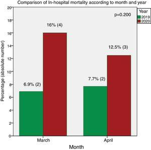 In-hospital mortality per month. An increase in death was seen in March and April 2020 in comparison with 2019.