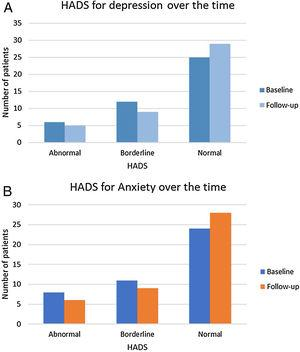 Hospital Anxiety and Depression Scale variation over the time for depression (A) and anxiety (B). Legend: HADS: Hospital Anxiety and Depression Scale.