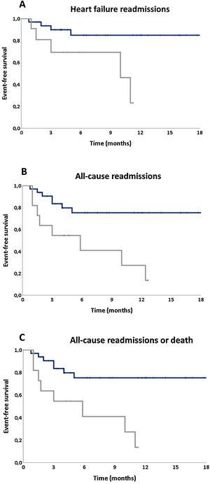 Kaplan-Meier curves for (A) HF hospital readmission, (B) all-cause readmission, and (C) the composite endpoint of all-cause readmission or death, according to the Montreal Cognitive Assessment score.