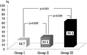 Comparison of atrial fibrillation recurrence rates in the three groups.