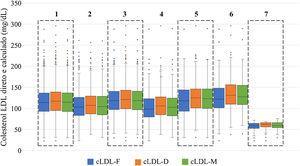 Diagramas de caixas para comparação das medianas e amplitude interquartil do colesterol direto e calculado na população do estudo e nos vários grupos. 1 ‐ Comparação na população do estudo (n = 1677/n = 1689). 2 ‐ Comparação no grupo sob terapêutica antidislipidémica (n = 470/n = 474). 3 ‐ Comparação no grupo sem terapêutica antidislipidémica (n = 1.207/n = 1.215). 4 ‐ Comparação no grupo com diabetes mellitus (n = 192/n = 198). 5 ‐ Comparação no grupo com obesidade (n = 373/n = 382). 6 ‐ Comparação no grupo com hipertrigliceridémia (TGs ≥ 150 e < 400mg/dL) (n = 276). 7 – Comparação no grupo com cLDL‐D < 70mg/dL (n = 82/84). cLD‐D, colesterol LDL direto. cLDL‐F, colesterol LDL calculado pela fórmula de Friedewald. cLDL‐M, colesterol LDL calculado pela fórmula de Martin‐Hopkins.