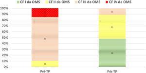 Classe funcional OMS dos doentes antes e após tromboendarterectomia pulmonar.