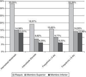 Intensidade e frequência dos sintomas musculoesqueléticos.