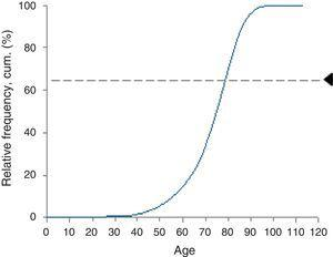Sample distribution by age (cum%).