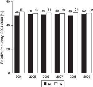 Sample distribution by gender (%).