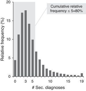 Sample distribution by number of second diagnoses.