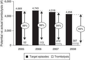 Trombolosis rate. Sources: .21,23