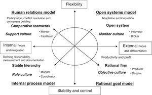 Competing Values Framework of Quinn (1988).