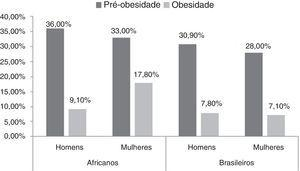 Prevalência de pré‐obesidade e obesidade estratificada por sexo e origem.