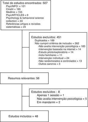 Diagrama de fluxo que descreve o processo de revisão sistemática.