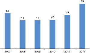 Evolução dos casos de TB notificados em meio prisional. Fonte: Programa Nacional de Luta Contra a Tuberculose. Ponto de Situação Epidemiológica e Desempenho 2013. Direção Geral de Saúde81.