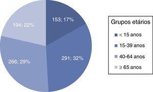 Distribuição dos doentes por grupo etário.