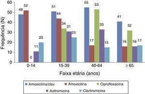 Prescrição das 5 moléculas mais frequentes em função do grupo etário do doente.