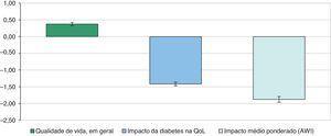 Distribuição das 3 pontuações médias agregadas.