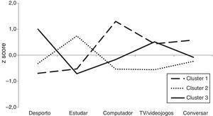 Z scores dos centros dos clusters da atividade física e dos comportamentos sedentários dos rapazes (n=273).