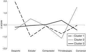 Z scores dos centros dos clusters da atividade física e dos comportamentos sedentários das raparigas (n=378).